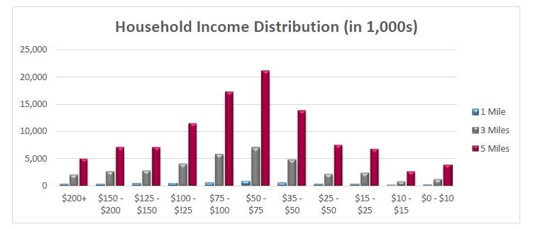 Lake Gary HH Income Distribution