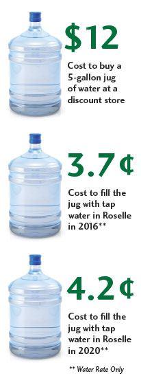 waterrate